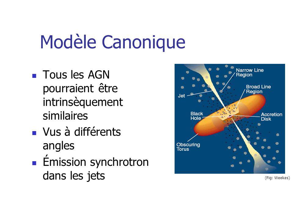 (Fig: Weekes) Modèle Canonique Tous les AGN pourraient être intrinsèquement similaires Vus à différents angles Émission synchrotron dans les jets