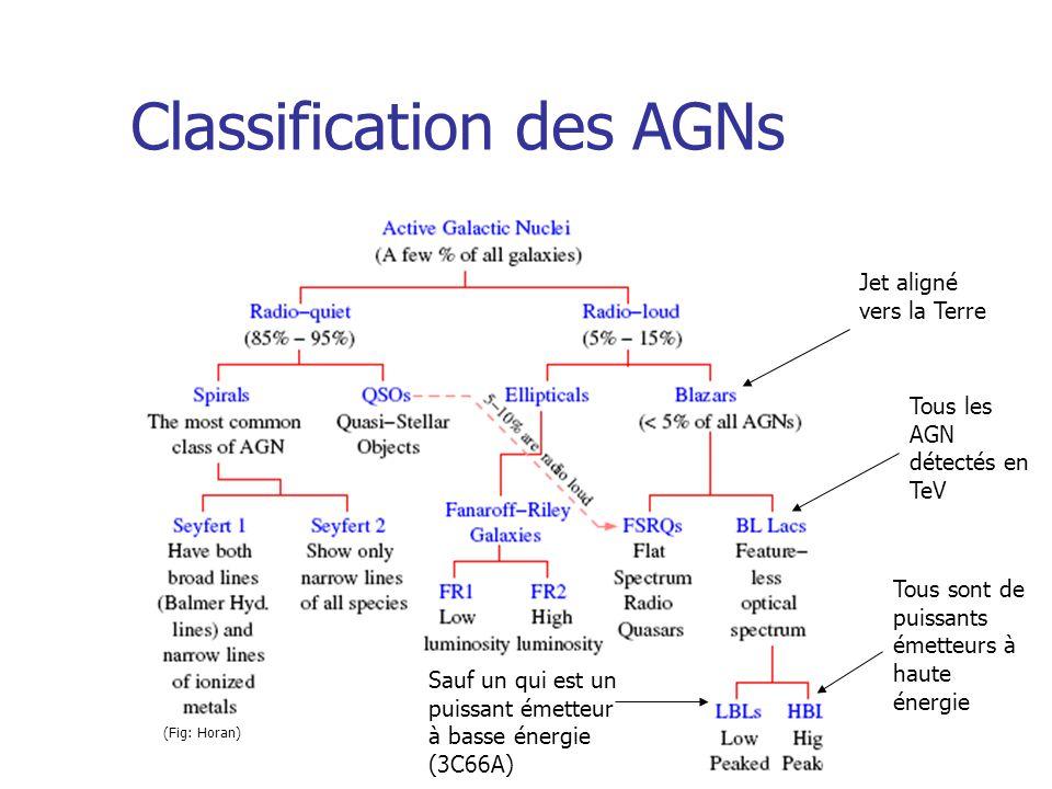 Classification des AGNs Tous les AGN détectés en TeV Jet aligné vers la Terre (Fig: Horan) Tous sont de puissants émetteurs à haute énergie Sauf un qui est un puissant émetteur à basse énergie (3C66A)