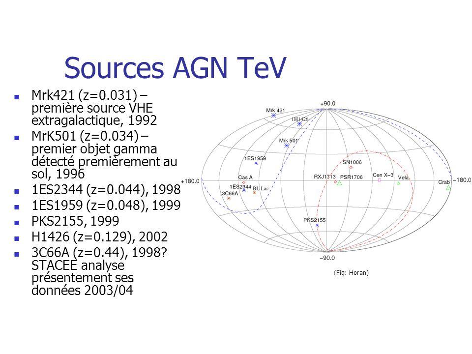 Sources AGN TeV Mrk421 (z=0.031) – première source VHE extragalactique, 1992 MrK501 (z=0.034) – premier objet gamma détecté premièrement au sol, 1996 1ES2344 (z=0.044), 1998 1ES1959 (z=0.048), 1999 PKS2155, 1999 H1426 (z=0.129), 2002 3C66A (z=0.44), 1998.