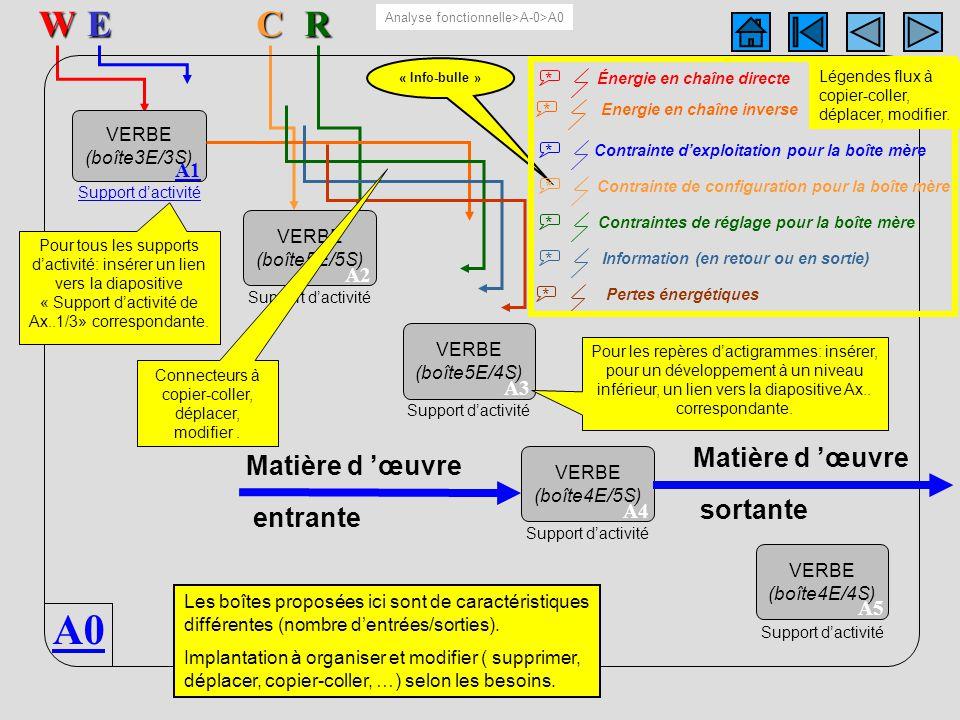 A0 5 boîtesERW A0C « Info-bulle » VERBE (boîte3E/3S) A1 Support dactivité VERBE (boîte5E/5S) A2 Support dactivité VERBE (boîte4E/5S) A4 Support dactiv