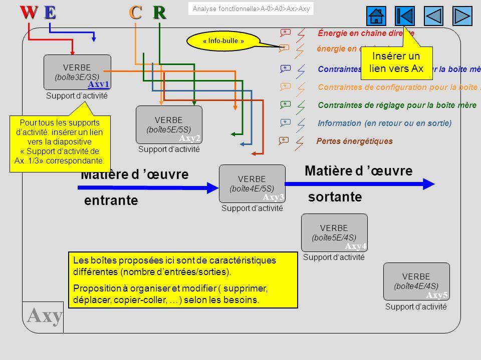Axy 5 boîtesERW AxyC VERBE (boîte3E/3S) Axy1 Support dactivité VERBE (boîte5E/5S) Axy2 Support dactivité VERBE (boîte4E/5S) Axy3 Support dactivité VER