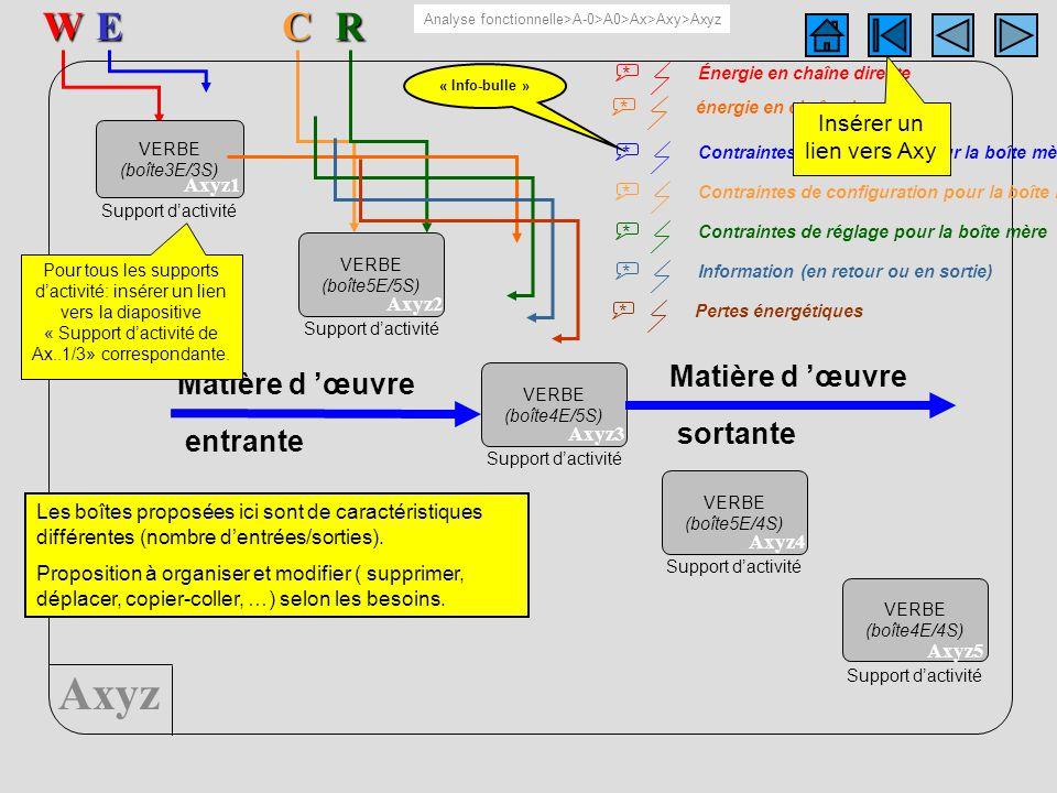 Axyz 5 boîtesERW AxyzC VERBE (boîte3E/3S) Axyz1 Support dactivité VERBE (boîte5E/5S) Axyz2 Support dactivité VERBE (boîte4E/5S) Axyz3 Support dactivit