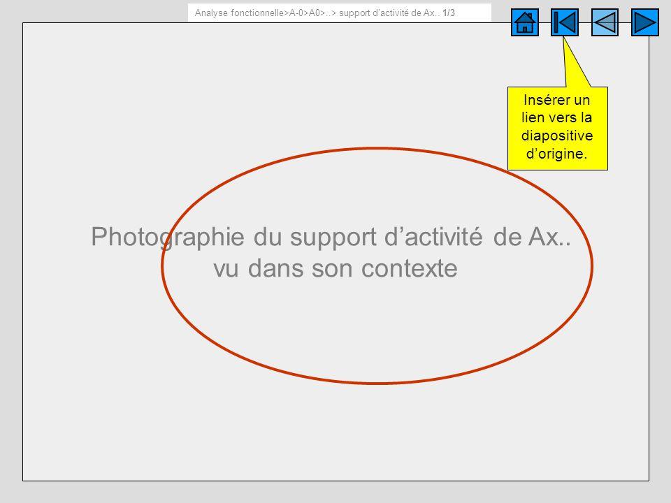 Photographie du support dactivité de Ax.. vu dans son contexte Support dactivité de Ax.. 1/ 3 Analyse fonctionnelle>A-0>A0>..> support dactivité de Ax