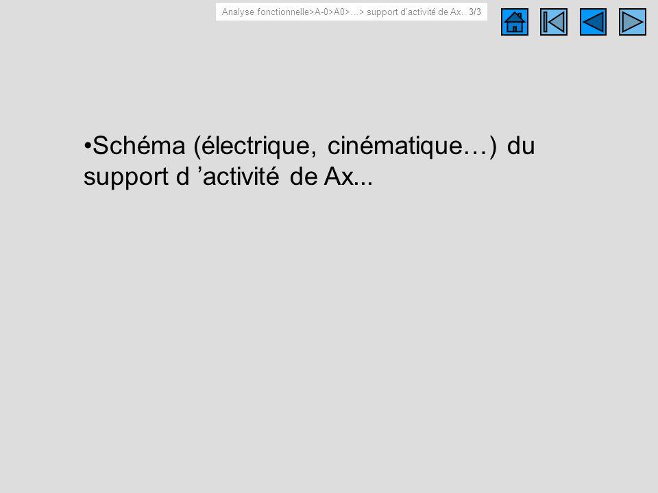 Schéma du support d activité de Ax.. Schéma (électrique, cinématique…) du support d activité de Ax... Analyse fonctionnelle>A-0>A0>…> support dactivit