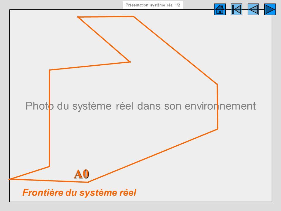 Photo du système réel dans son environnement Présentation syst. réel 1/2 Frontière du système réel A0 Présentation système réel 1/2