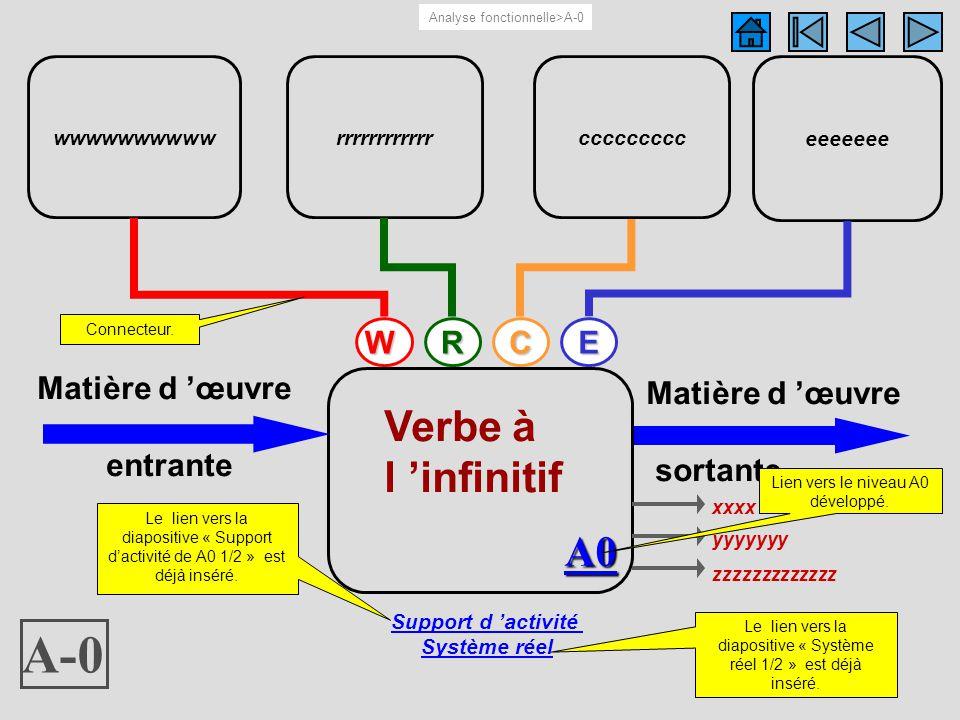 Schéma du support d activité de Ax..