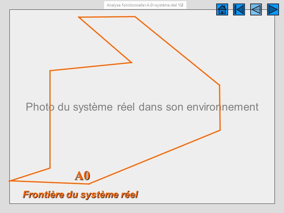 Textes et photos de présentation générale du système réel.