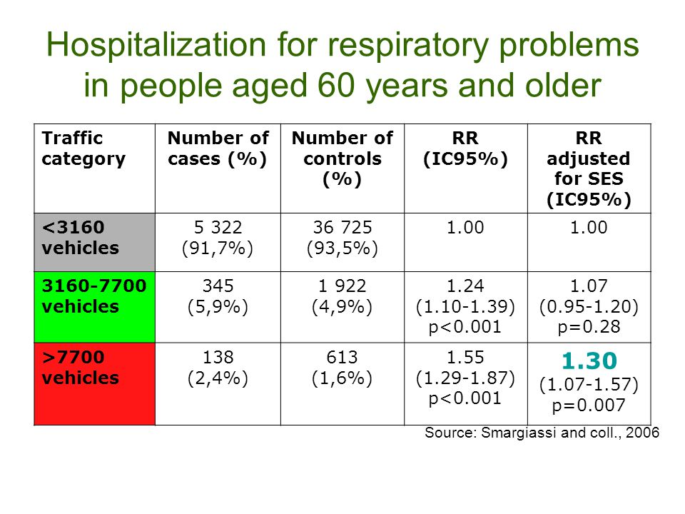 Hospitalization for respiratory problems in people aged 60 years and older Traffic category Number of cases (%) Number of controls (%) RR (IC95%) RR a
