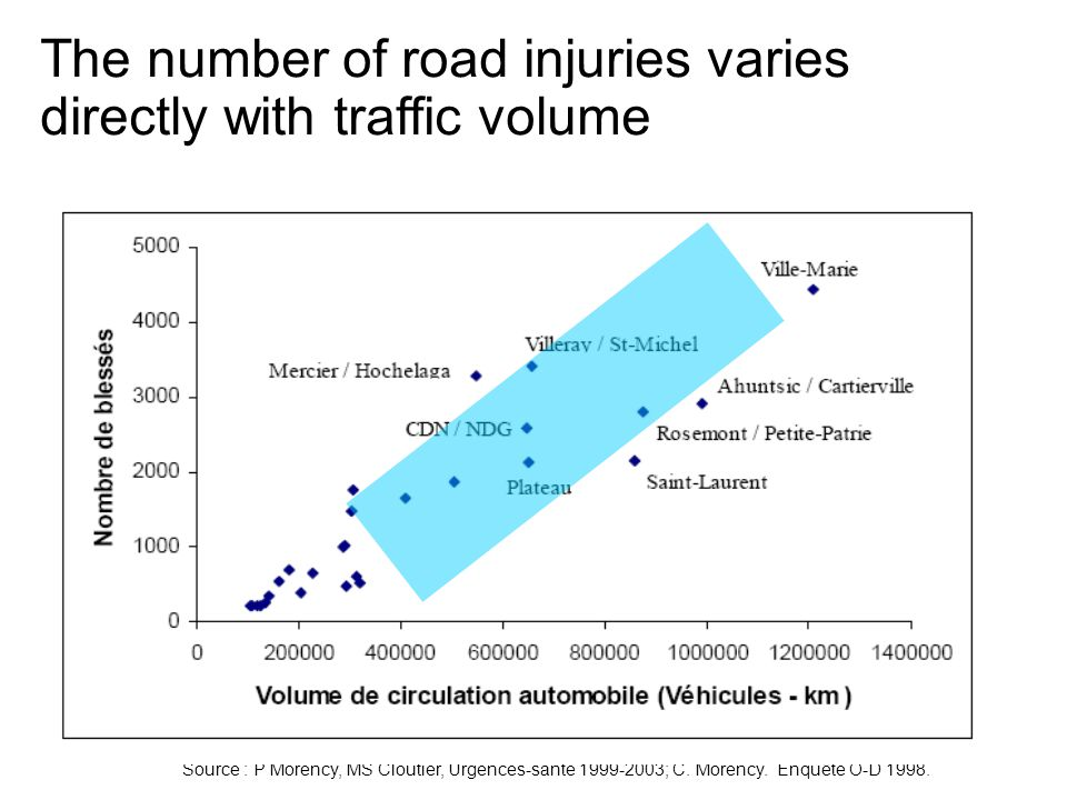 The number of road injuries varies directly with traffic volume Source : P Morency, MS Cloutier, Urgences-santé 1999-2003; C. Morency. Enquête O-D 199