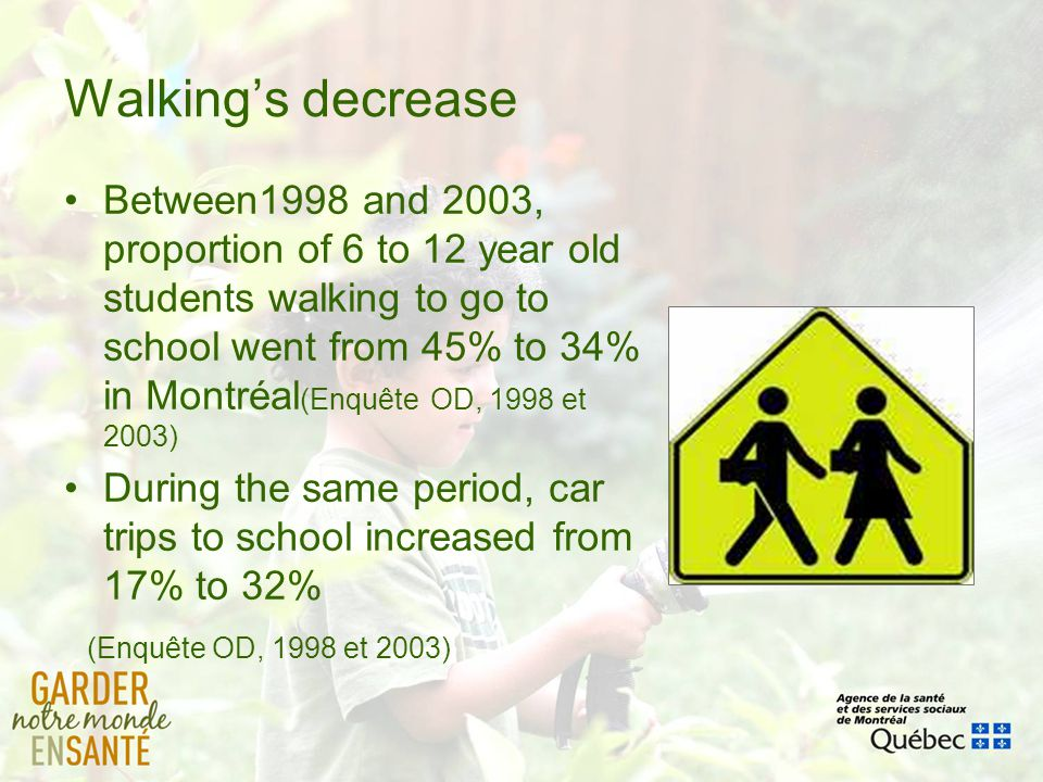 Walkings decrease Between1998 and 2003, proportion of 6 to 12 year old students walking to go to school went from 45% to 34% in Montréal (Enquête OD,