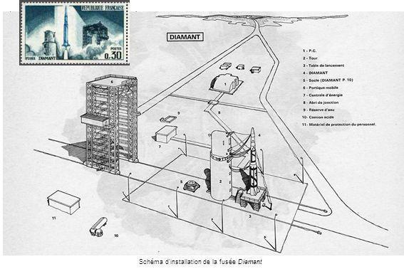 (CNES) Schéma d'installation de la fusée Diamant