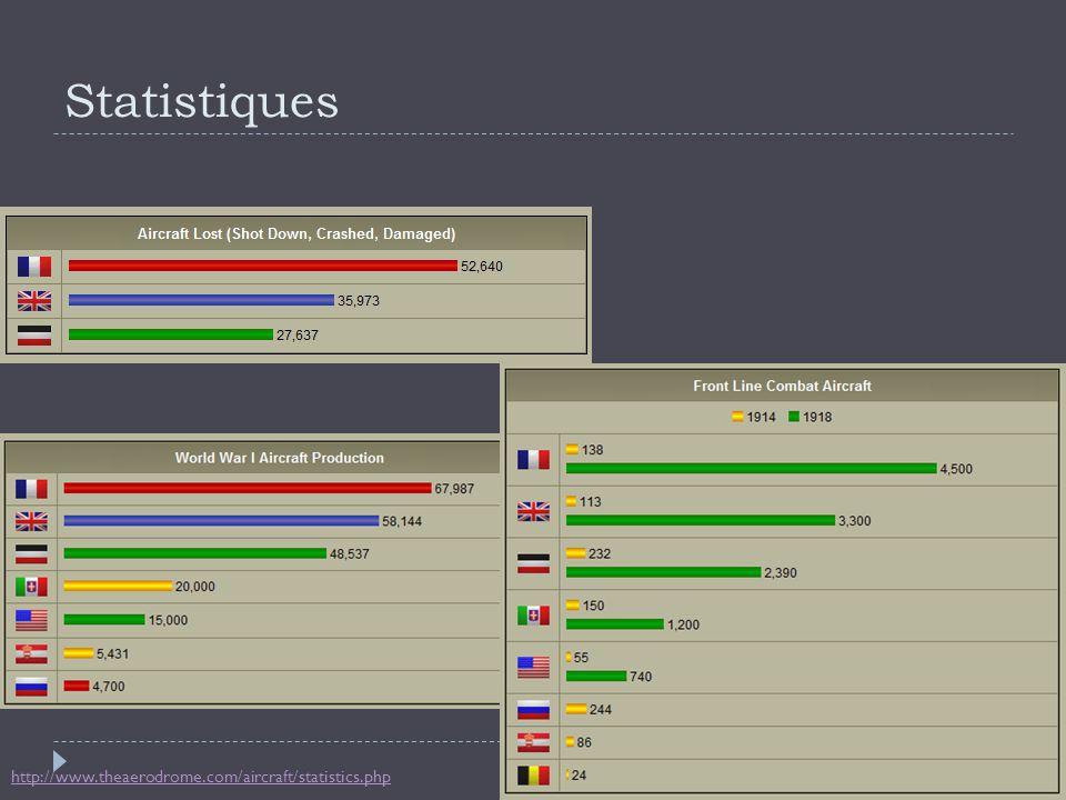 Statistiques http://www.theaerodrome.com/aircraft/statistics.php
