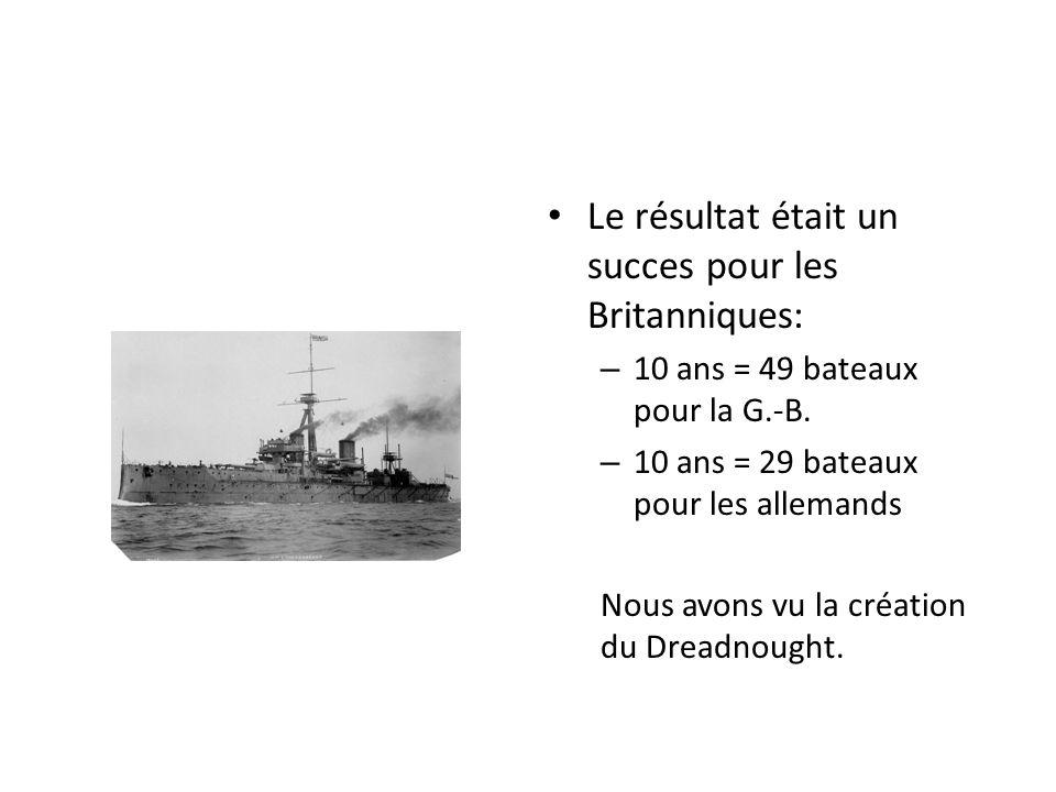 Le résultat était un succes pour les Britanniques: – 10 ans = 49 bateaux pour la G.-B. – 10 ans = 29 bateaux pour les allemands Nous avons vu la créat