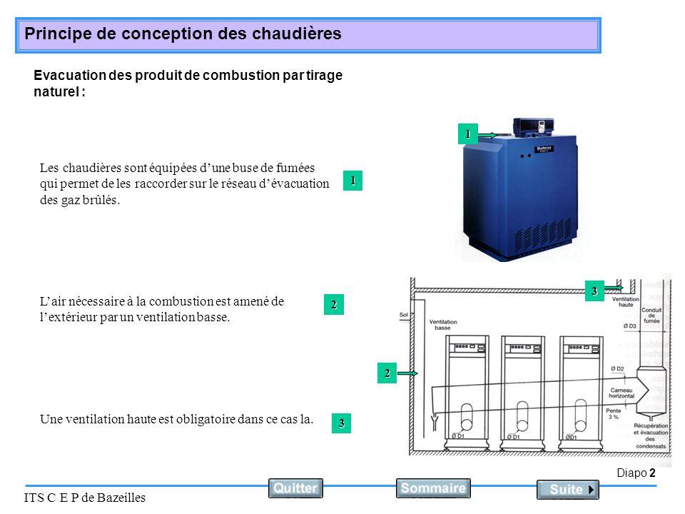 Diapo 2 ITS C E P de Bazeilles Principe de conception des chaudières Evacuation des produit de combustion par tirage naturel : Une ventilation haute e