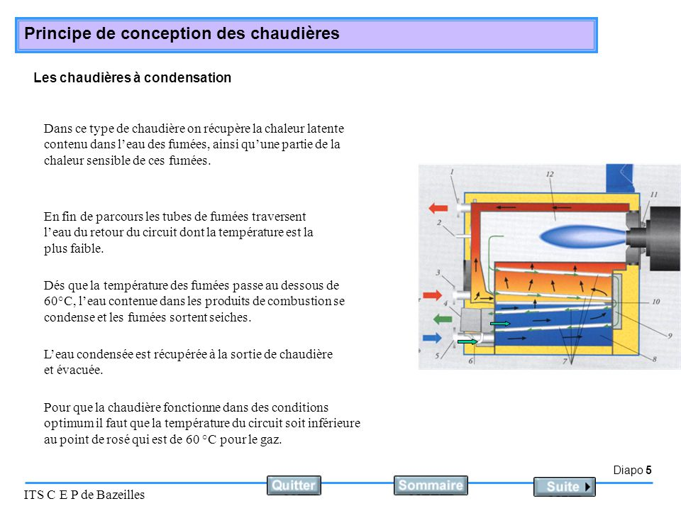 Diapo 5 ITS C E P de Bazeilles Principe de conception des chaudières Les chaudières à condensation Dés que la température des fumées passe au dessous