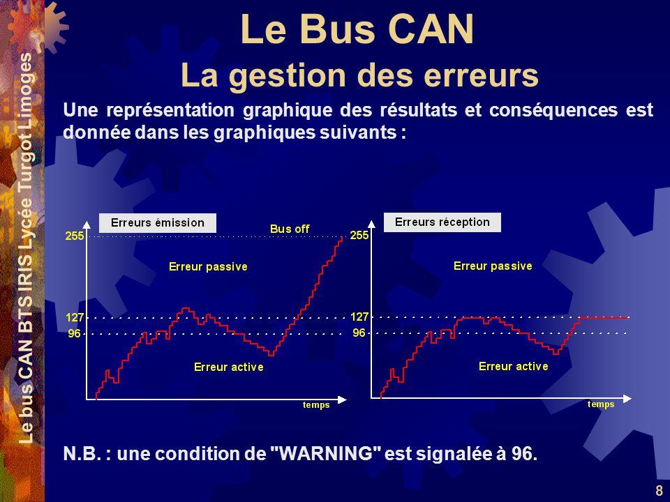 Le Bus CAN Le bus CAN BTS IRIS Lycée Turgot Limoges 8 Une représentation graphique des résultats et conséquences est donnée dans les graphiques suivan