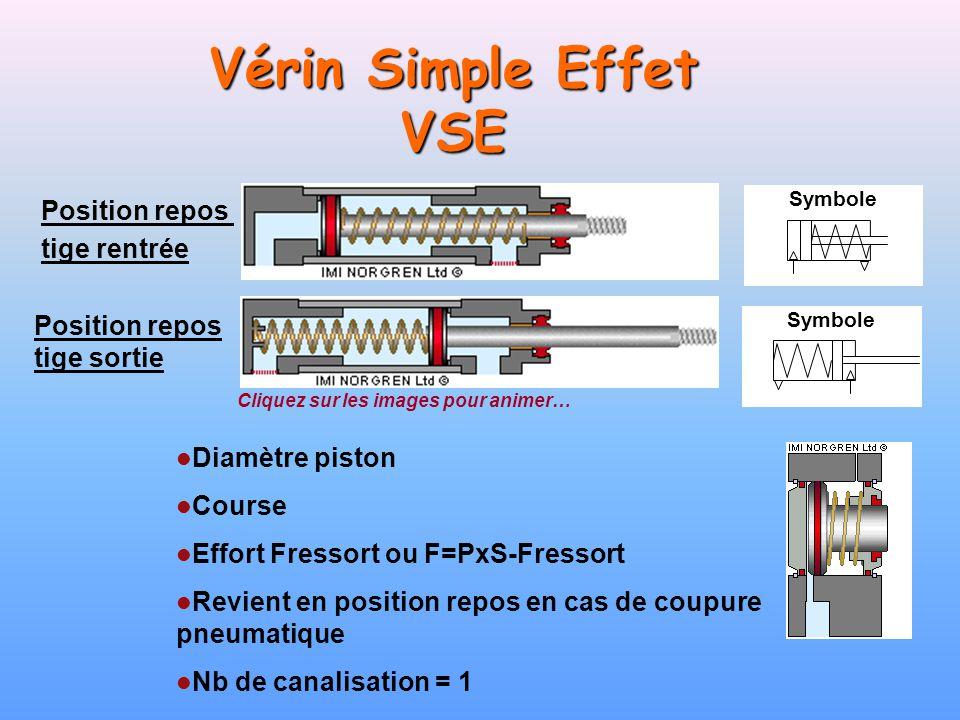 Symbole Vérin Simple Effet VSE Position repos tige rentrée Position repos tige sortie Diamètre piston Course Effort Fressort ou F=PxS-Fressort Revient