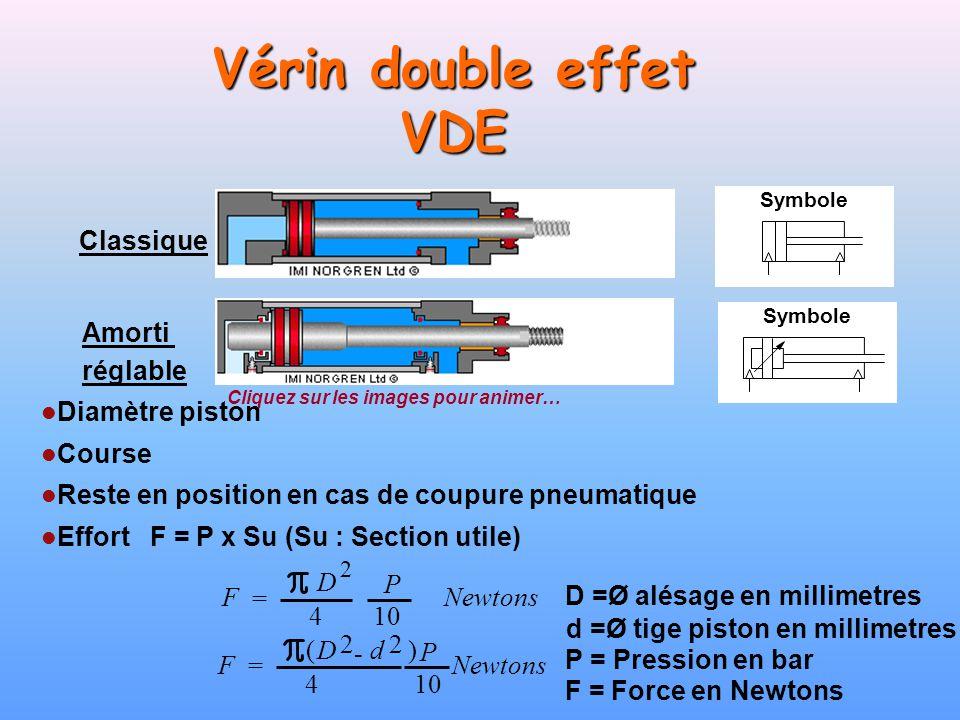 Symbole Vérin double effet VDE Classique Amorti réglable Symbole Diamètre piston Course Reste en position en cas de coupure pneumatique Effort F = P x