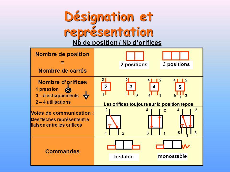 Désignation et représentation Nombre de position = Nombre de carrés Nombre dorifices 1 pression 3 – 5 échappements 2 – 4 utilisations Les orifices tou