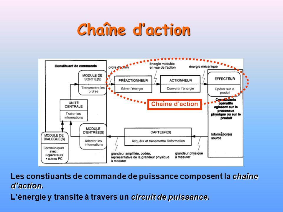 Chaîne daction chaîne daction Les constiuants de commande de puissance composent la chaîne daction. circuit de puissance Lénergie y transite à travers