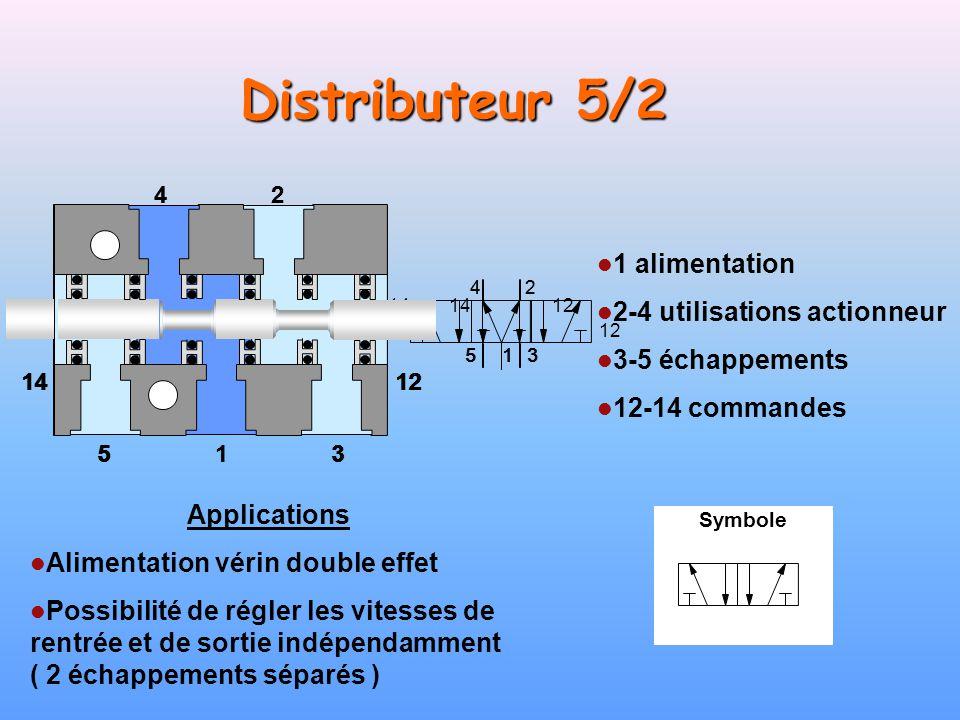 Distributeur 5/2 Applications Alimentation vérin double effet Possibilité de régler les vitesses de rentrée et de sortie indépendamment ( 2 échappemen