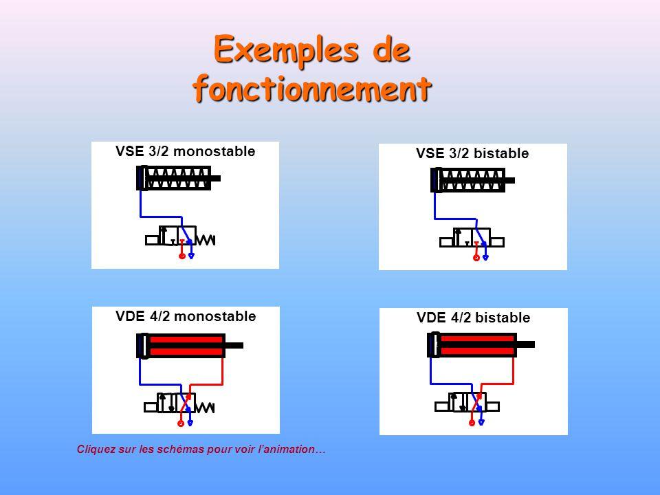 Exemples de fonctionnement VSE 3/2 bistable VDE 4/2 monostable VDE 4/2 bistable VSE 3/2 monostable Cliquez sur les schémas pour voir lanimation…