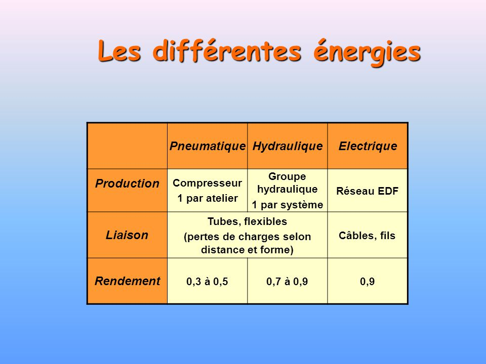 Les différentes énergies PneumatiqueHydrauliqueElectrique Production Compresseur 1 par atelier Groupe hydraulique 1 par système Réseau EDF Liaison Tub