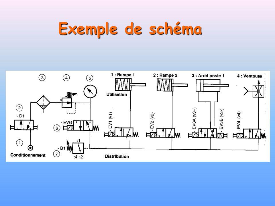 Exemple de schéma