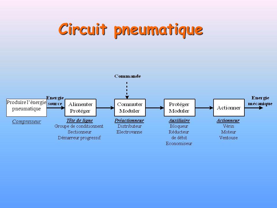 Production de lénergie pneumatique M Symbole du compresseur intégré compresseur Elle est assurée par un compresseur, animé par un moteur électrique.
