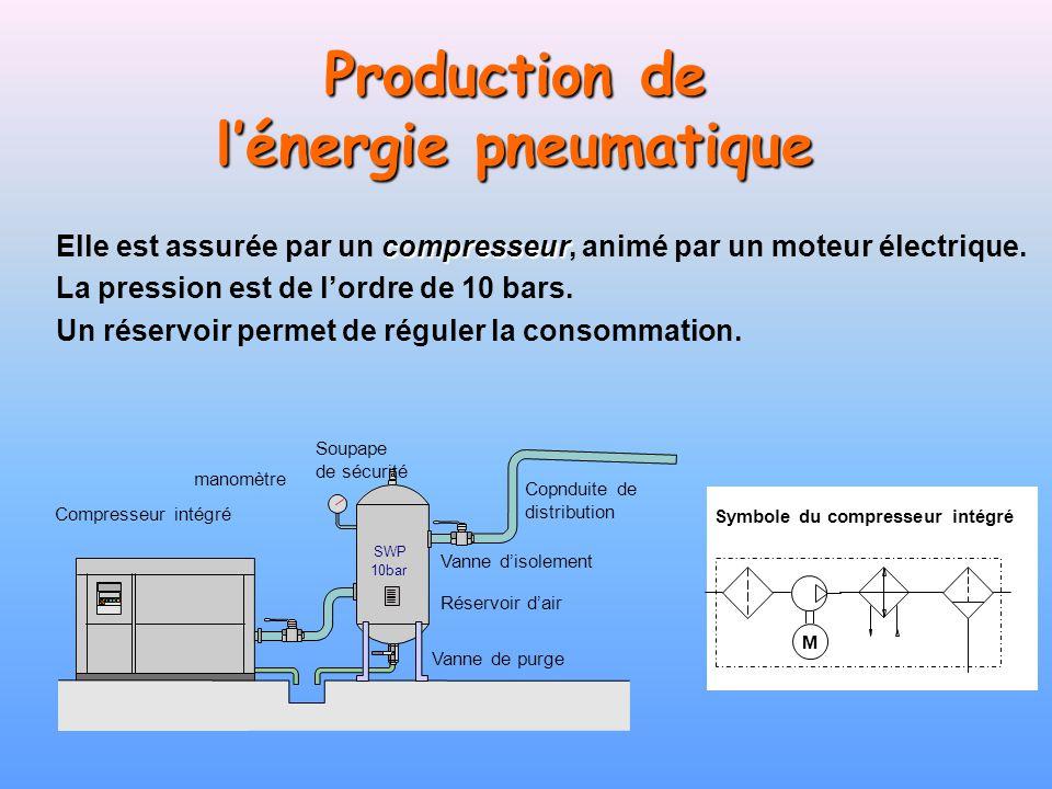 Production de lénergie pneumatique M Symbole du compresseur intégré compresseur Elle est assurée par un compresseur, animé par un moteur électrique. L