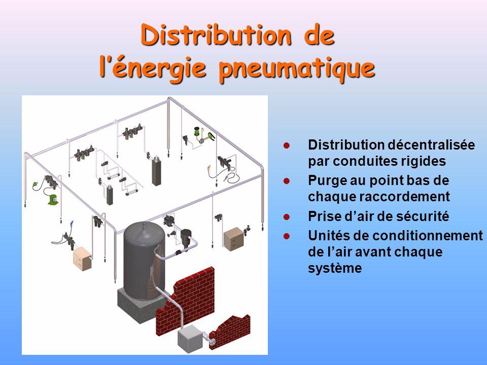 Distribution de lénergie pneumatique Distribution décentralisée par conduites rigides Purge au point bas de chaque raccordement Prise dair de sécurité
