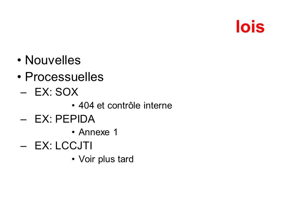 lois Nouvelles Processuelles –EX: SOX 404 et contrôle interne –EX: PEPIDA Annexe 1 –EX: LCCJTI Voir plus tard
