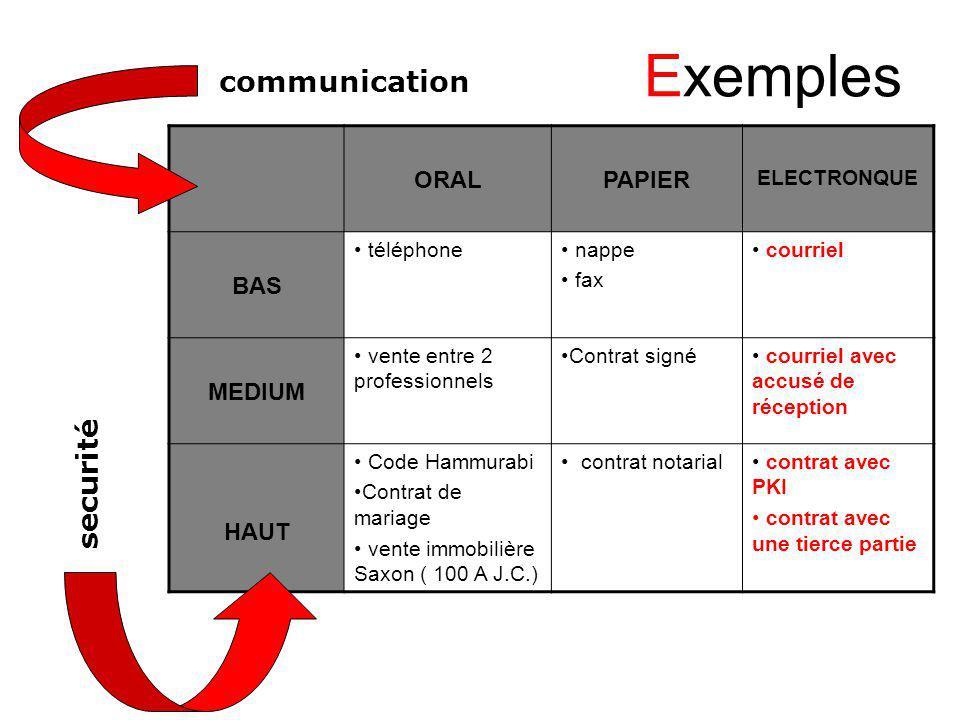 Exemples ORALPAPIER ELECTRONQUE BAS téléphone nappe fax courriel MEDIUM vente entre 2 professionnels Contrat signé courriel avec accusé de réception H