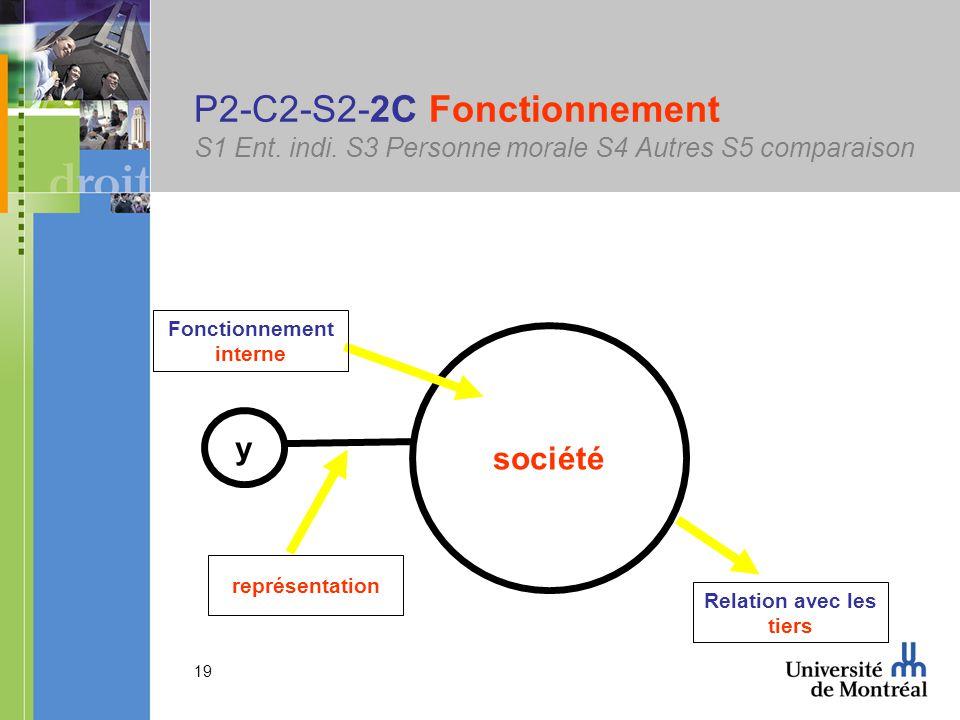 19 P2-C2-S2-2C Fonctionnement S1 Ent. indi.