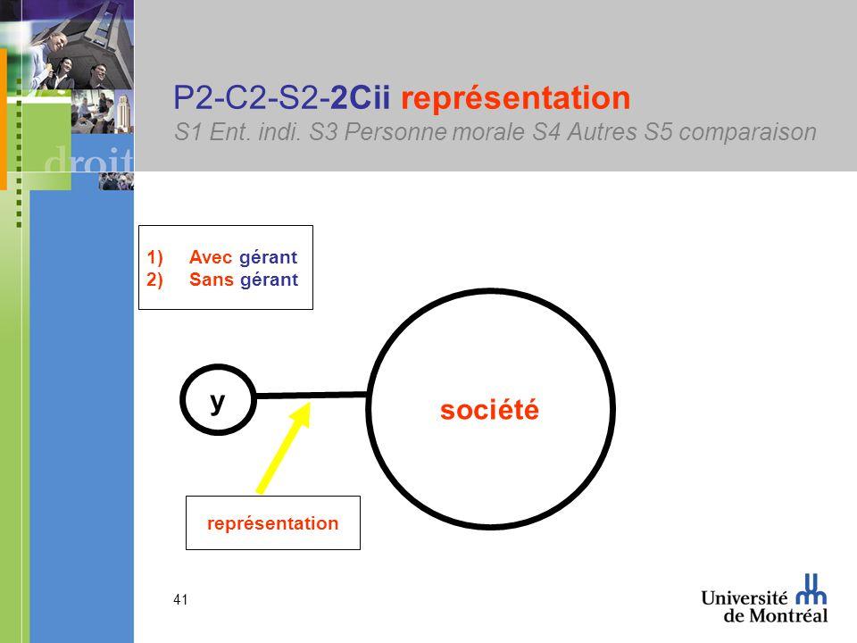 41 P2-C2-S2-2Cii représentation S1 Ent. indi.