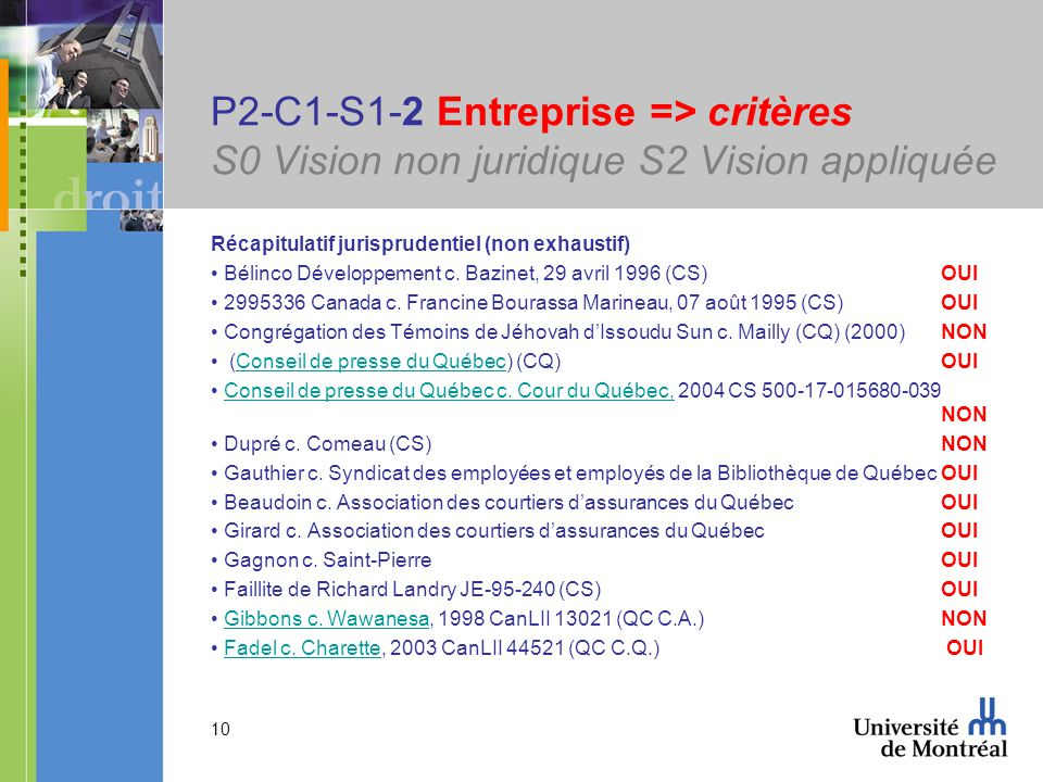 10 P2-C1-S1-2 Entreprise => critères S0 Vision non juridique S2 Vision appliquée Récapitulatif jurisprudentiel (non exhaustif) Bélinco Développement c.