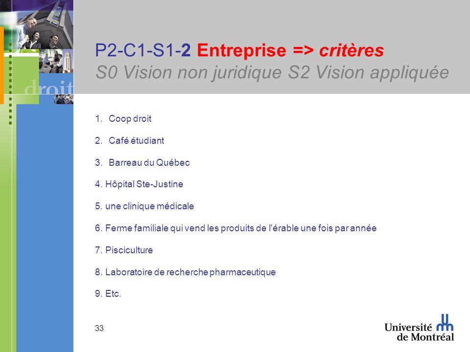 33 P2-C1-S1-2 Entreprise => critères S0 Vision non juridique S2 Vision appliquée 1.Coop droit 2.Café étudiant 3.Barreau du Québec 4. Hôpital Ste-Justi