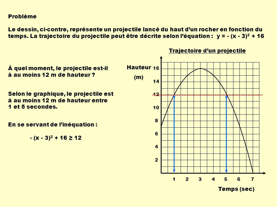 Problème Le dessin, ci-contre, représente un projectile lancé du haut dun rocher en fonction du temps. La trajectoire du projectile peut être décrite