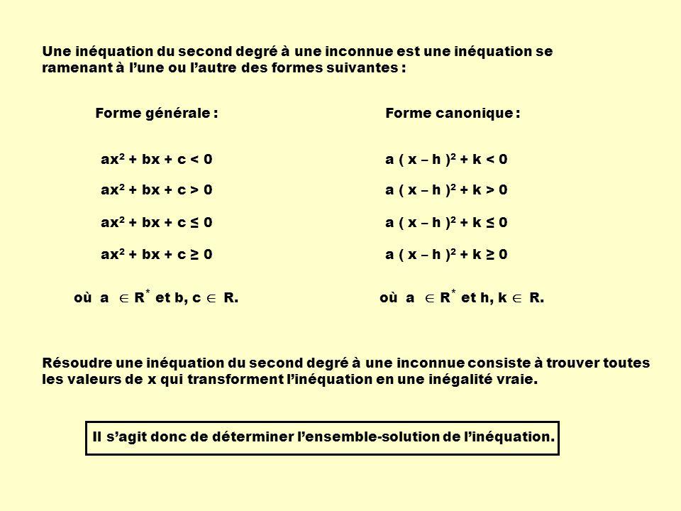 Une inéquation du second degré à une inconnue est une inéquation se ramenant à lune ou lautre des formes suivantes : Forme générale : Forme canonique