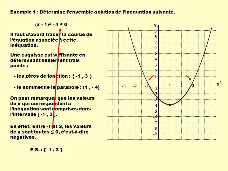 Exemple 1 :Détermine lensemble-solution de linéquation suivante. (x - 1) 2 - 4 0 Il faut dabord tracer la courbe de léquation associée à cette inéquat