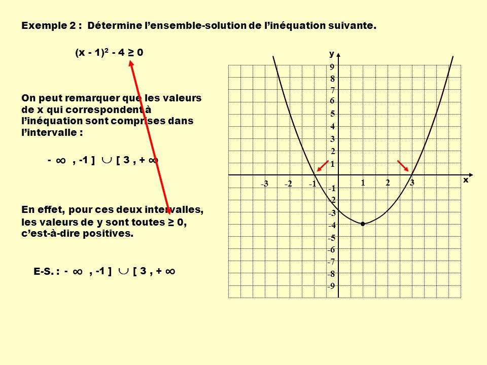 Exemple 2 :Détermine lensemble-solution de linéquation suivante. (x - 1) 2 - 4 0 On peut remarquer que les valeurs de x qui correspondent à linéquatio