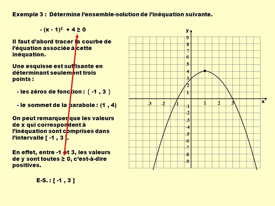 Exemple 3 :Détermine lensemble-solution de linéquation suivante. - (x - 1) 2 + 4 0 Il faut dabord tracer la courbe de léquation associée à cette inéqu