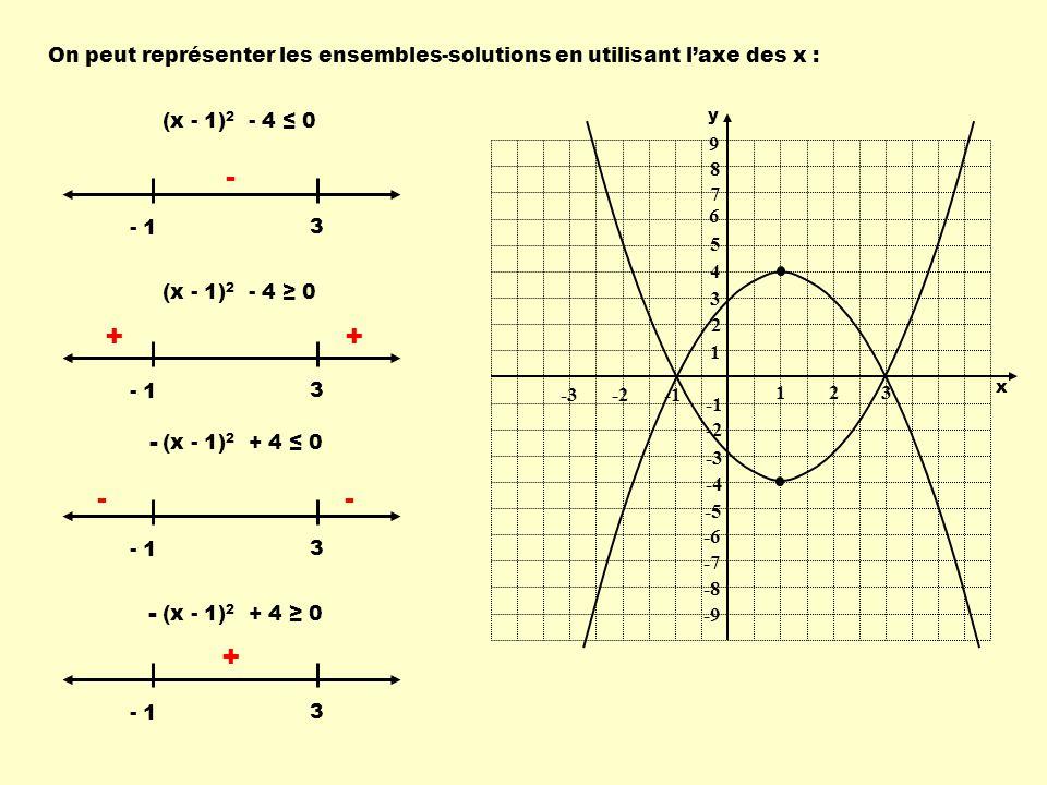 On peut représenter les ensembles-solutions en utilisant laxe des x : (x - 1) 2 - 4 0 - 1 3 (x - 1) 2 - 4 0 - 1 3 3 3 (x - 1) 2 + 4 0 - - ++ - -- + 1