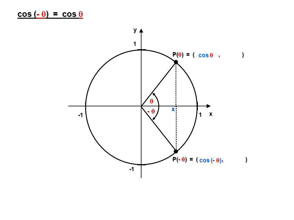 cos (- ) = cos cos (- ) = cos 1 1yx P( ) = (, ) cos cos x - P(- ) = (, ) cos (- )