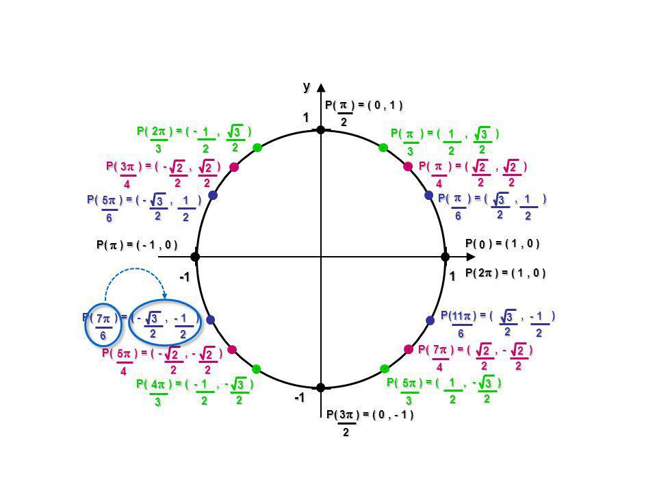 Coordonnées équivalentes du cercle trigonométrique Mathématiques SN - Les identités TRIGONOMÉTRIQUES - Ex.