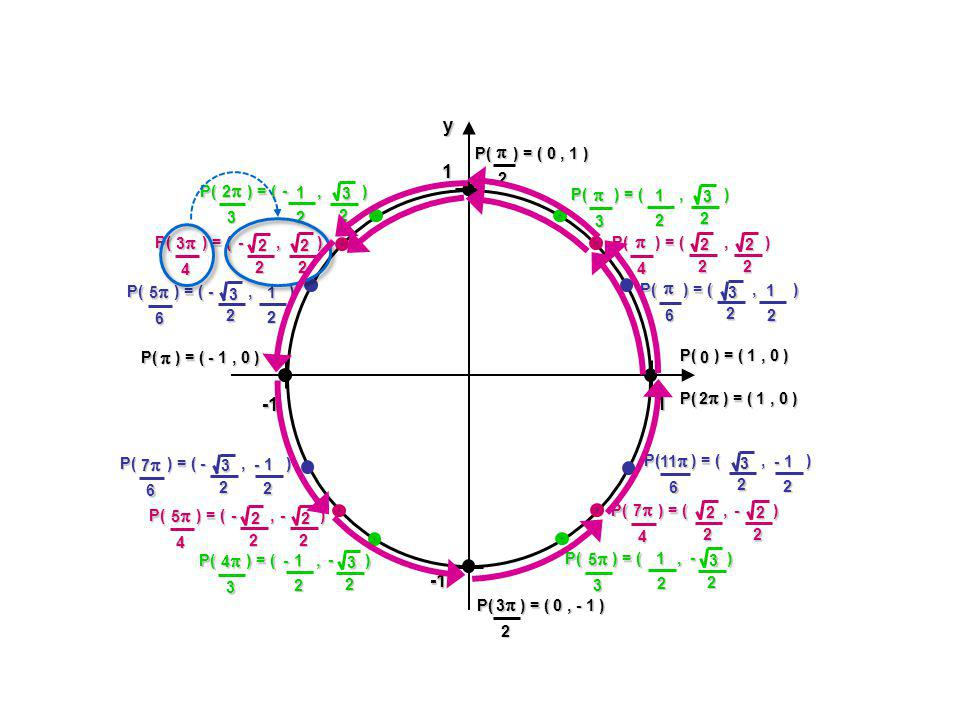 cos (- ) = cos cos (- ) = cos 1 1yx P( ) = (, ) cos Exemple : 3 3 3 12 x12 -3 P( ) = (, ) cos -3 -3 12 cos3 cos -3 Donc : = = =3