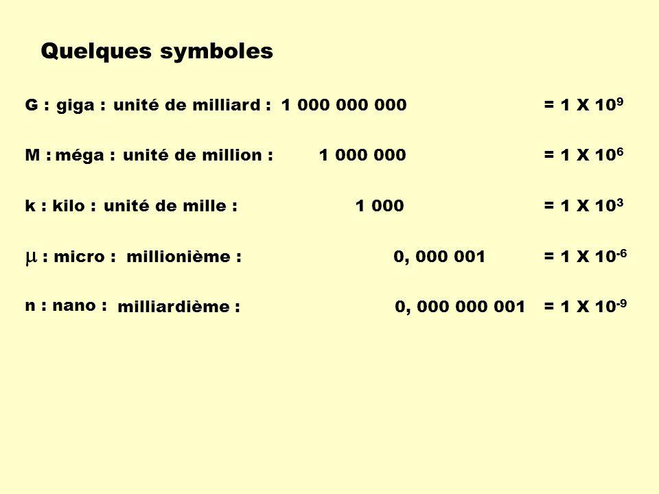 Quelques symboles unité de milliard :1 000 000 000G :giga := 1 X 10 9 unité de million :1 000 000M :méga := 1 X 10 6 millionième :0, 000 001 : micro :