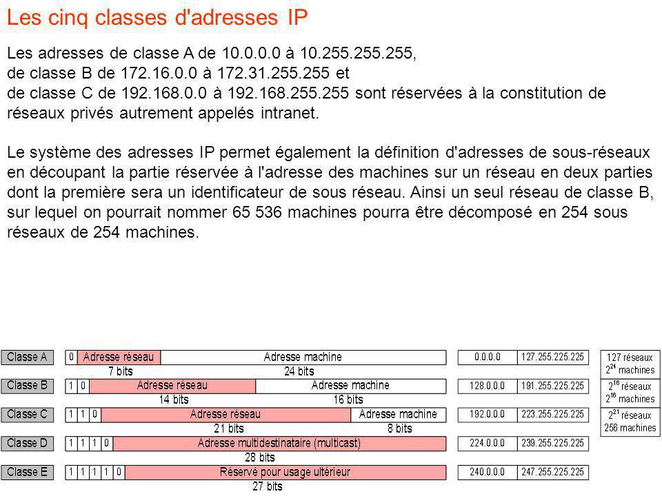 Les cinq classes d adresses IP Les adresses de classe A de 10.0.0.0 à 10.255.255.255, de classe B de 172.16.0.0 à 172.31.255.255 et de classe C de 192.168.0.0 à 192.168.255.255 sont réservées à la constitution de réseaux privés autrement appelés intranet.