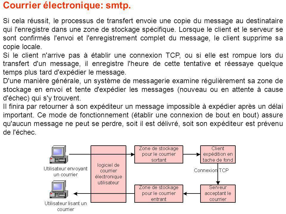 Si cela réussit, le processus de transfert envoie une copie du message au destinataire qui l enregistre dans une zone de stockage spécifique.