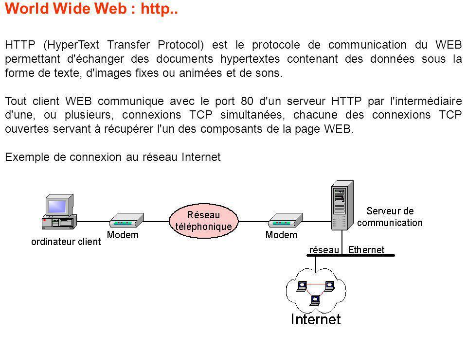 HTTP (HyperText Transfer Protocol) est le protocole de communication du WEB permettant d échanger des documents hypertextes contenant des données sous la forme de texte, d images fixes ou animées et de sons.